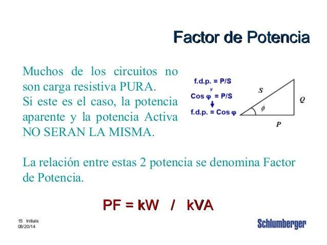 Intouch Content # 3880002 15 15 Initials 08/20/14 Factor de PotenciaFactor de Potencia Muchos de los circuitos no son carg...