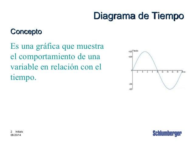 Intouch Content # 3880002 2 2 Initials 08/20/14 Diagrama de TiempoDiagrama de Tiempo ConceptoConcepto Es una gráfica que m...