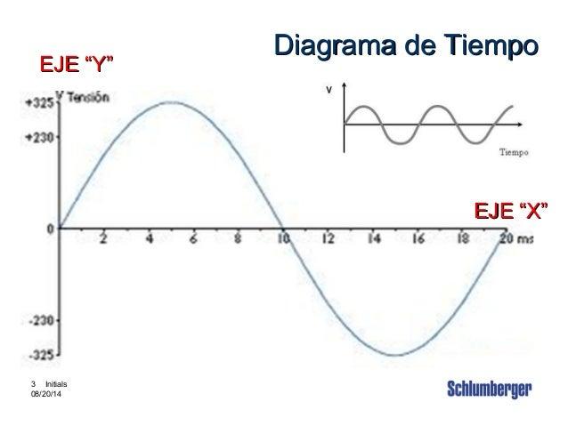 """Intouch Content # 3880002 3 3 Initials 08/20/14 Diagrama de TiempoDiagrama de Tiempo EJE """"X""""EJE """"X"""" EJE """"Y""""EJE """"Y"""""""