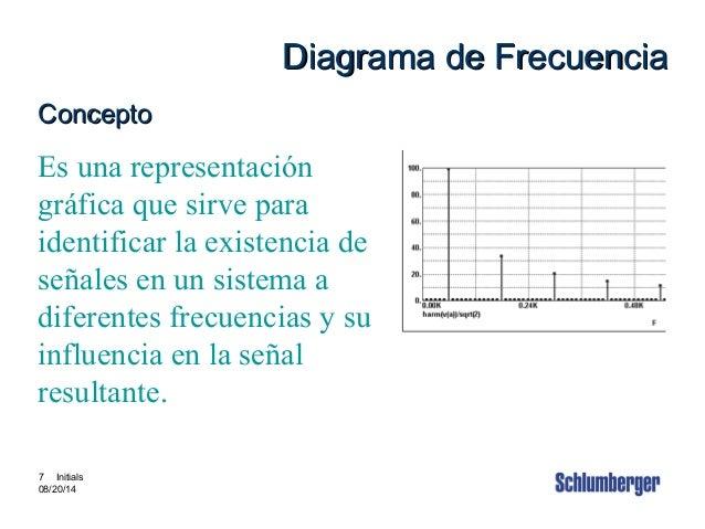 Intouch Content # 3880002 7 7 Initials 08/20/14 Diagrama de FrecuenciaDiagrama de Frecuencia ConceptoConcepto Es una repre...