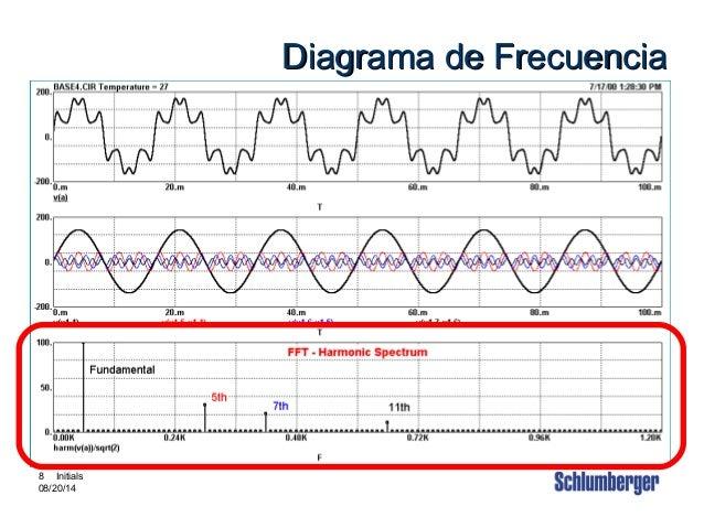 Intouch Content # 3880002 8 8 Initials 08/20/14 Diagrama de FrecuenciaDiagrama de Frecuencia