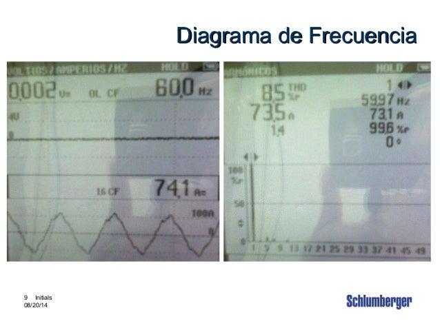 Intouch Content # 3880002 9 9 Initials 08/20/14 Diagrama de FrecuenciaDiagrama de Frecuencia