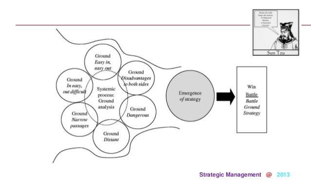 01 introduction to Strategic Thinking 2013