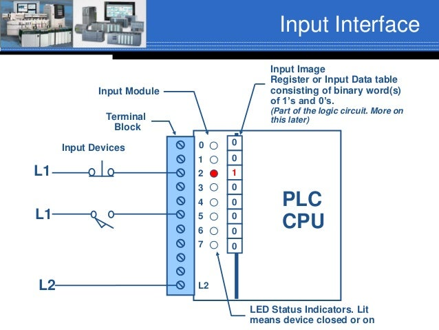 01 introduction to_plc-pac_rev01_fa16