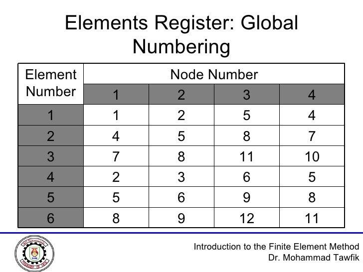 Elements Register: Global Numbering Node Number Element Number 4 3 2 1 4 5 2 1 1 7 8 5 4 2 10 11 8 7 3 5 6 3 2 4 8 9 6 5 5...