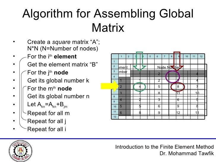 """Algorithm for Assembling Global Matrix <ul><li>Create a  square  matrix """"A""""; N*N (N=Number of nodes) </li></ul><ul><li>For..."""