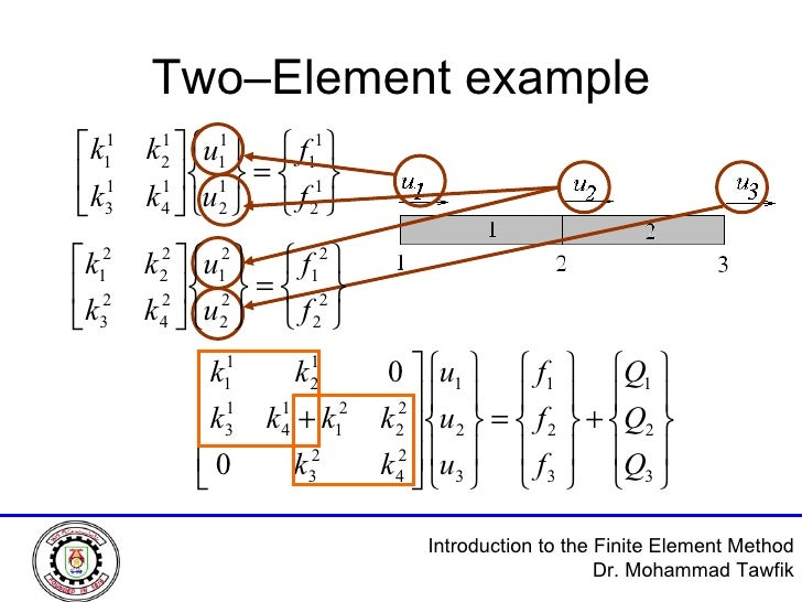 Two–Element example