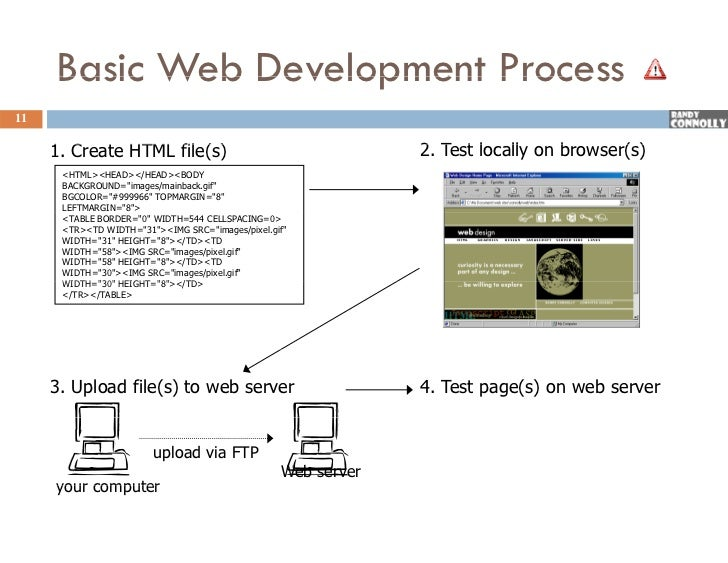 introduction to web development pdf