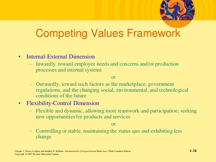 an introduction to the competing values This is an excellent, practical introduction to a scholarly model or meta-theory of  leadership effectiveness i've always found the competing values framework.