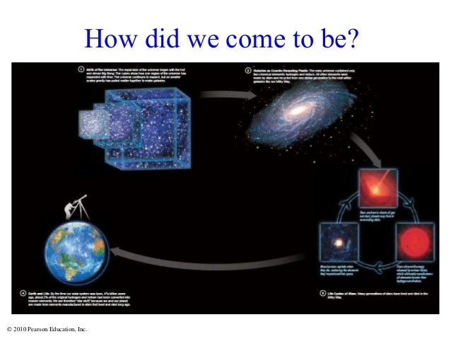 © 2010 Pearson Education, Inc. How did we come to be?