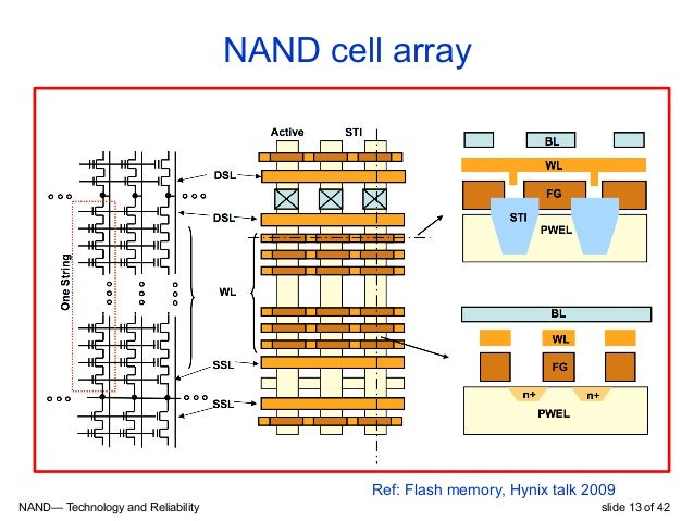 01 nand flash_reliability_notes