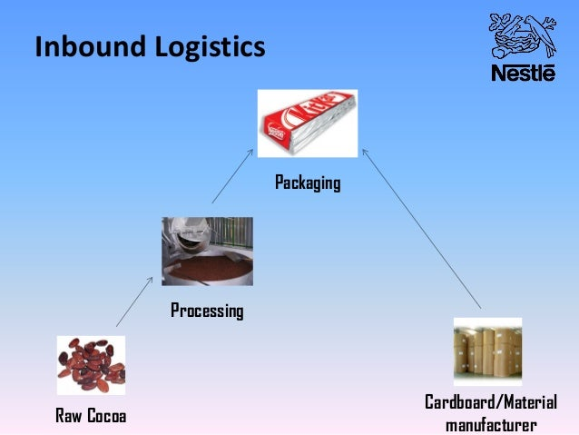 inbound logistics Inbound logistics consists in maintaining regular, smooth flows from suppliers and/or subcontractors to your workshops, plants or supply chains.