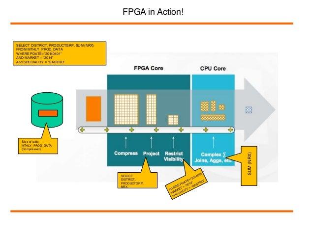 AMPP Architecture; 10.