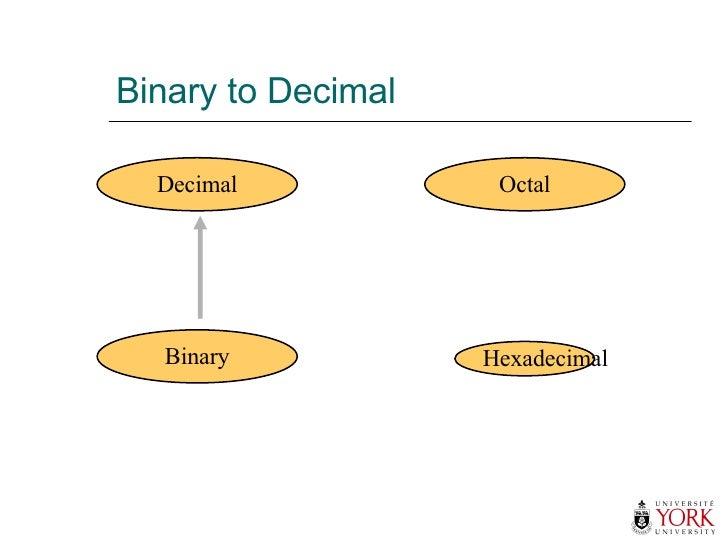 Binary to Decimal Hexadecimal Decimal Octal Binary