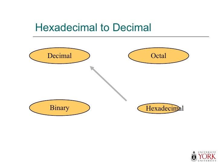 Hexadecimal to Decimal Hexadecimal Decimal Octal Binary