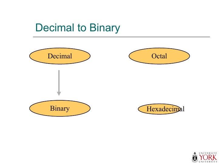 Decimal to Binary Hexadecimal Decimal Octal Binary