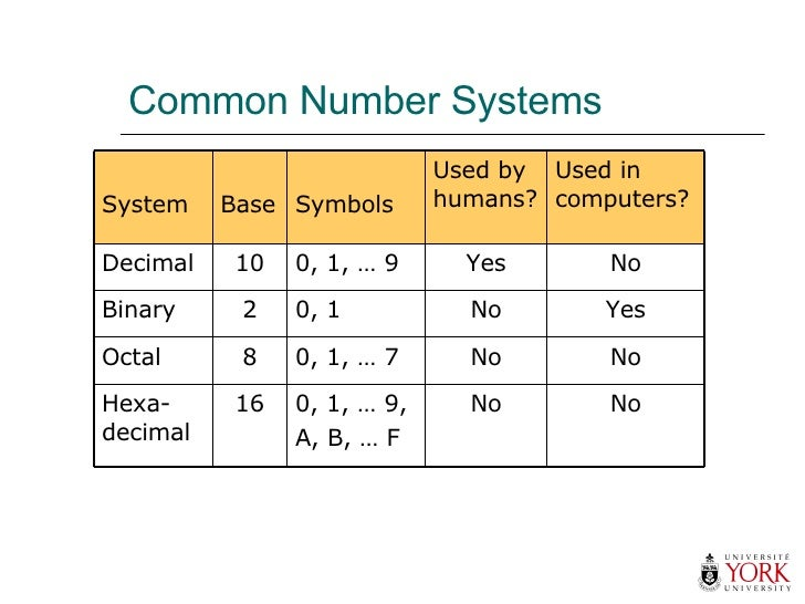 Common Number Systems No No 0, 1, … 9, A, B, … F 16 Hexa- decimal No No 0, 1, … 7 8 Octal Yes No 0, 1 2 Binary No Yes 0, 1...