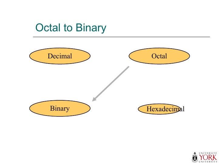 Octal to Binary Hexadecimal Decimal Octal Binary