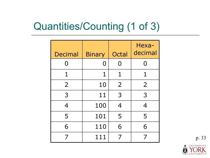 Quantities/Counting (1 of 3) p. 33 7 7 111 7 6 6 110 6 5 5 101 5 4 4 100 4 3 3 11 3 2 2 10 2 1 1 1 1 0 0 0 0 Hexa- decimal...