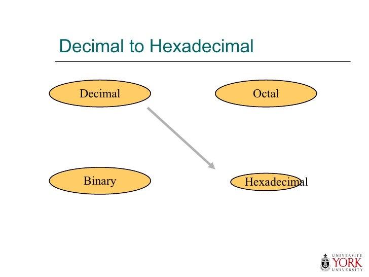 Decimal to Hexadecimal Hexadecimal Decimal Octal Binary