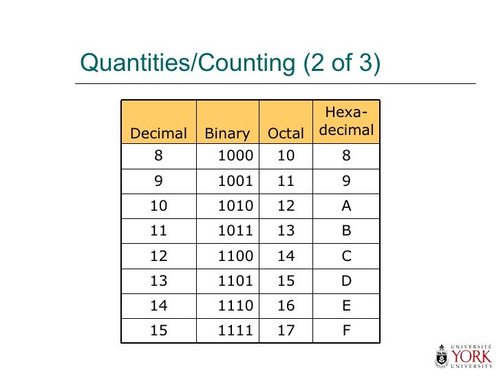 Quantities/Counting (2 of 3)  F 17 1111 15 E 16 1110 14 D 15 1101 13 C 14 1100 12 B 13 1011 11 A 12 1010 10 9 11 1001 9 8 ...