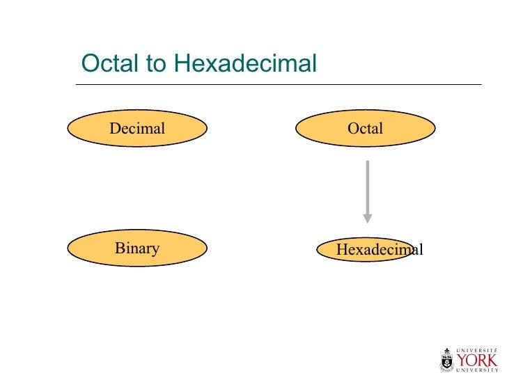 Octal to Hexadecimal Hexadecimal Decimal Octal Binary