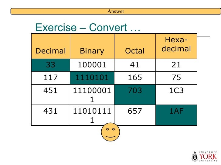 Exercise – Convert … Answer 1AF 657 110101111 431 1C3 703 111000011 451 75 165 1110101 117 21 41 100001 33 Hexa- decimal O...