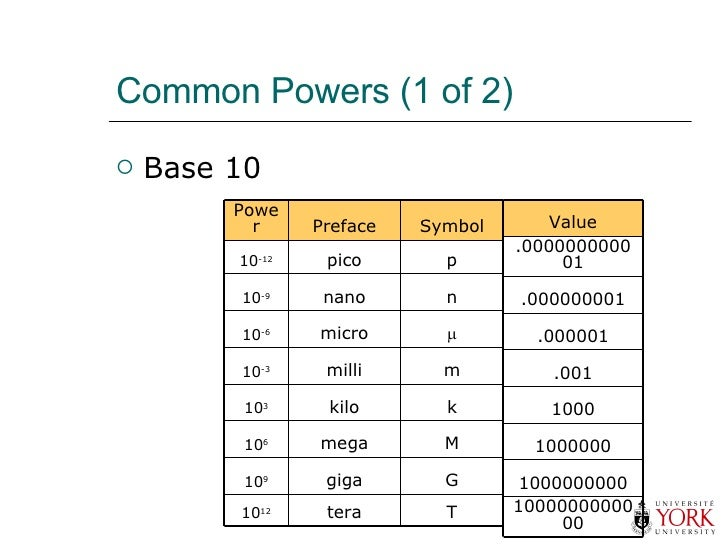 Common Powers (1 of 2) <ul><li>Base 10 </li></ul>T tera 10 12 G giga 10 9 M mega 10 6 k kilo 10 3 m milli 10 -3  micro 10...