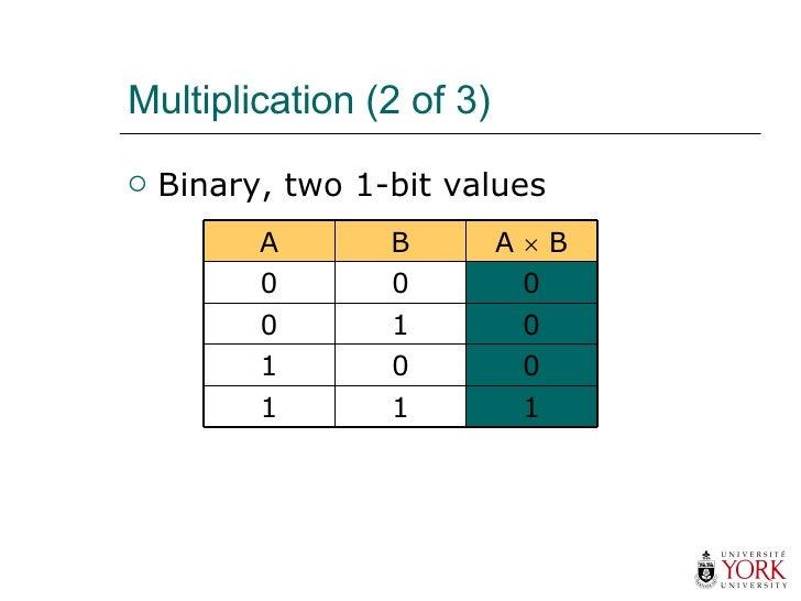 Multiplication (2 of 3) <ul><li>Binary, two 1-bit values </li></ul>1 1 1 0 0 1 0 1 0 0 0 0 A    B B A