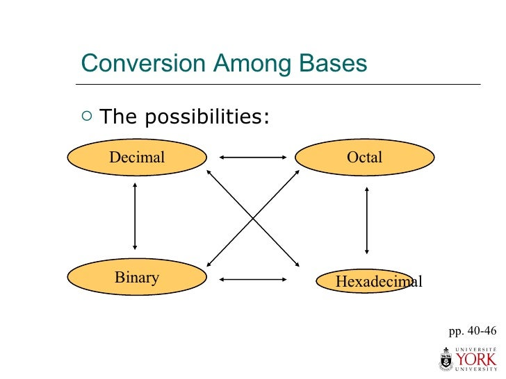Conversion Among Bases <ul><li>The possibilities: </li></ul>Hexadecimal Decimal Octal Binary pp. 40-46