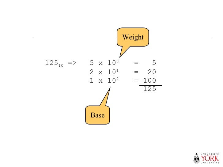 125 10  => 5 x 10 0 =  5 2 x 10 1 =  20 1 x 10 2 = 100   125 Base Weight