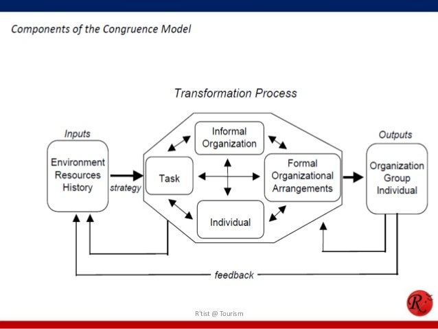 nadler and tushmans congruence model of Incremental adjustments within the playing field (nadler and tushmans congruence model) what is change agency the ability of a manager or other agent of change to affect the way the organisation responds to opportunities and threats what is deterministic, change agency (2) 1) the ability of the manager to influence change.