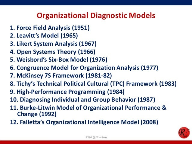 models of organization diagnosis Od network tools - weisbord six-box model organization together to make it more than a collection of individuals with separate needs would be desirable for diagnosis, when a relatively uncomplicated organizational map is needed for.