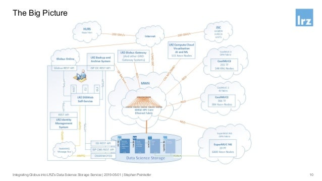 Huber LMU User: lmuuser2 LinuxCluster SuperMUC Project: lxpr2 Project: smpr2 User: lx22bp User: sm33sx DSS Containers 11 M...