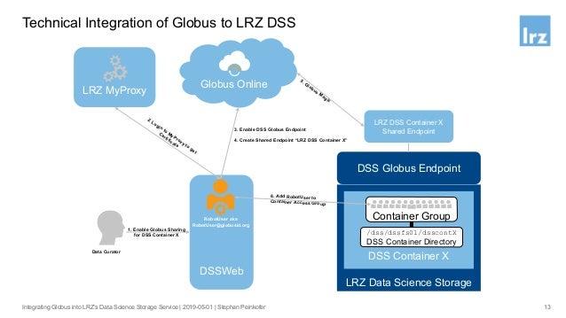 Technical Integration of Globus to LRZ DSS 14Integrating Globus into LRZ's Data Science Storage Service   2019-05-01   Ste...