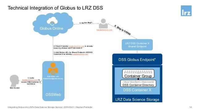 Legal Integration of Globus to LRZ DSS Regulation 15 European Union enforced the EU General Data Protection Regulation (GD...