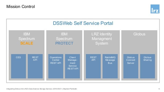 The Big Picture 10Integrating Globus into LRZ's Data Science Storage Service   2019-05-01   Stephan Peinkofer