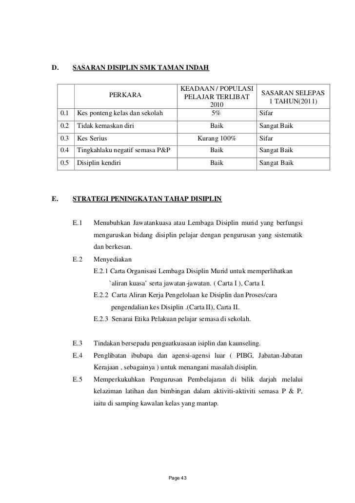 D.         SASARAN DISIPLIN SMK TAMAN INDAH                                                   KEADAAN / POPULASI          ...