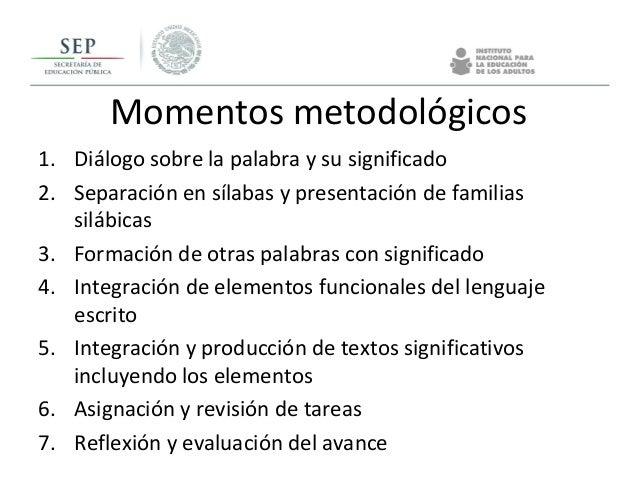 Momentos metodológicos 1. Diálogo sobre la palabra y su significado 2. Separación en sílabas y presentación de familias si...