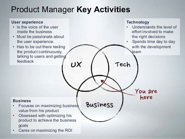 Product Management 101: #1 How To Create Products Customer Love.