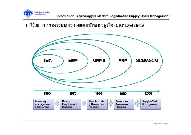 Information technology in modern logistics and supply chain management Slide 2
