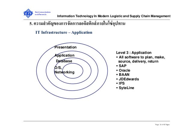 Technology Management Image: Information Technology In Modern Logistics And Supply