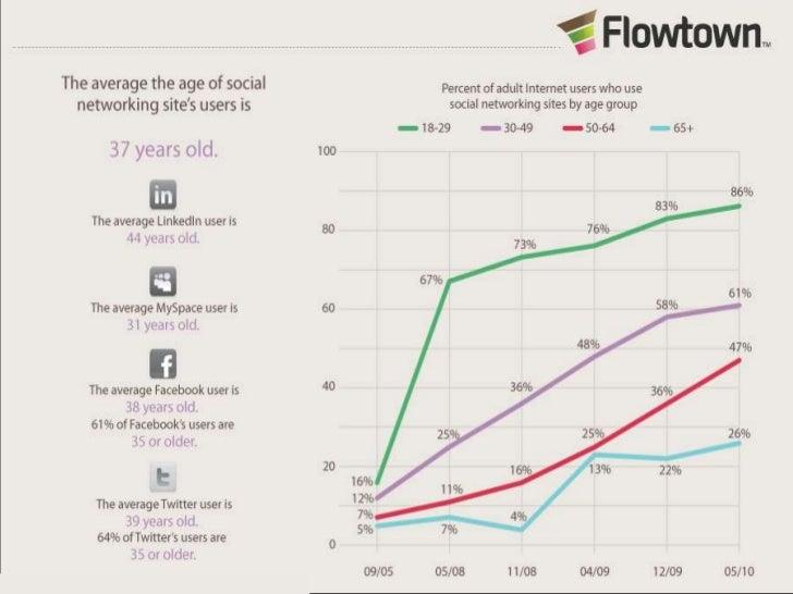 Social media marketing a knihovny Slide 3