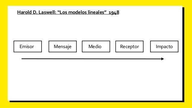Principios de la Comunicación Slide 3