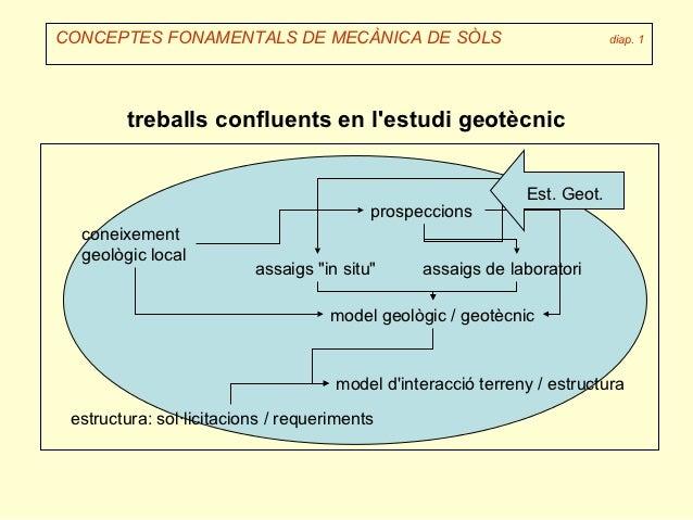 CONCEPTES FONAMENTALS DE MECÀNICA DE SÒLS                                  diap. 1        treballs confluents en lestudi g...