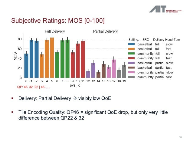 Subjective Ratings: MOS [0-100] 18 § Delivery: Partial Delivery à visibly low QoE § Tile Encoding Quality: QP46 = signific...