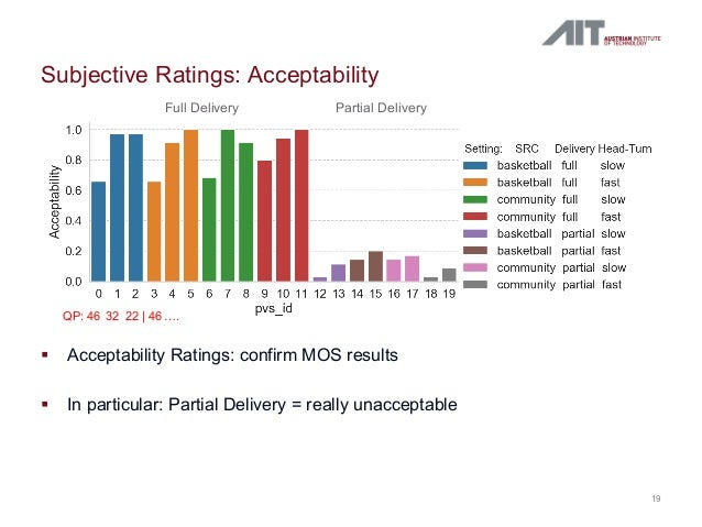 Subjective Ratings: Acceptability 19 § Acceptability Ratings: confirm MOS results § In particular: Partial Delivery = real...