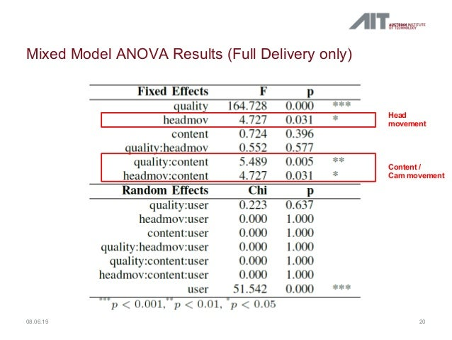Mixed Model ANOVA Results (Full Delivery only) 2008.06.19 Head movement Content / Cam movement