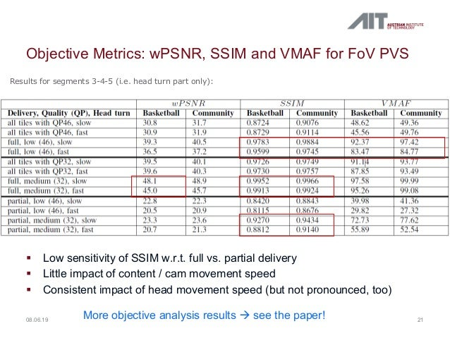 Objective Metrics: wPSNR, SSIM and VMAF for FoV PVS § Low sensitivity of SSIM w.r.t. full vs. partial delivery § Little im...