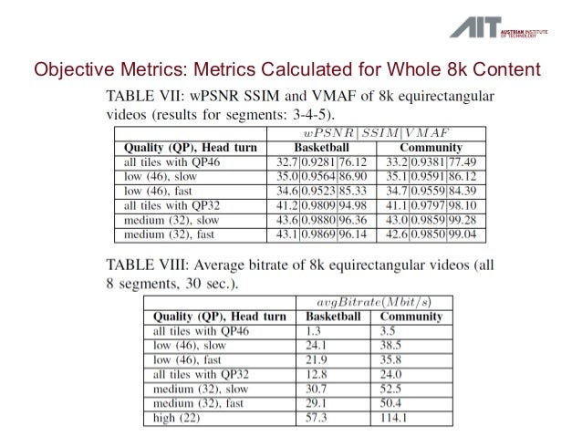 Objective Metrics: Metrics Calculated for Whole 8k Content